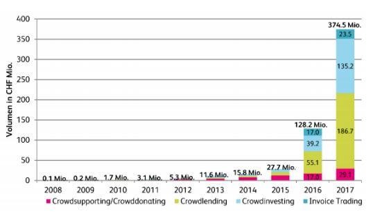 Statistik zum Volumen in CHF Quelle: fintechnews.ch